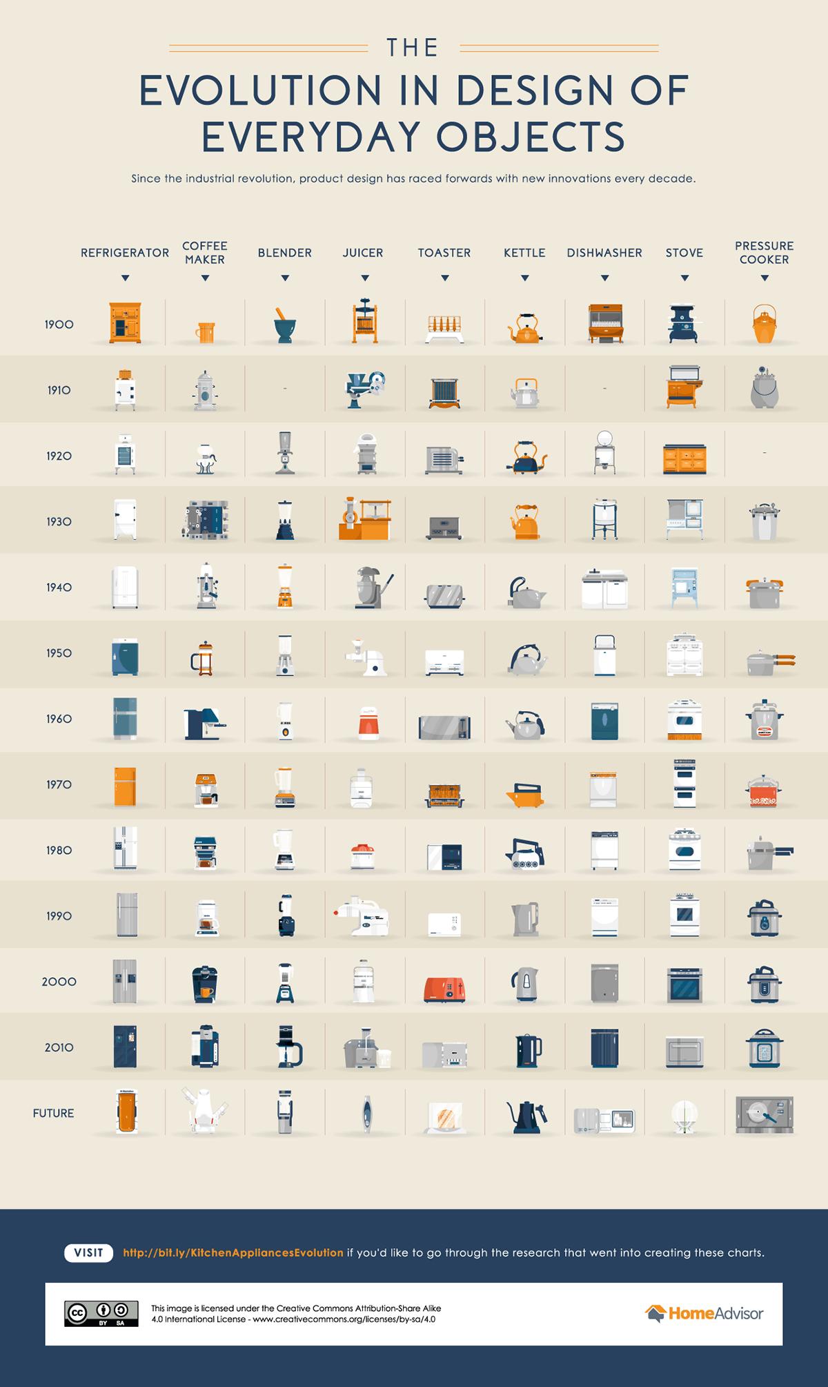 Chart of evolution for all 9 kitchen appliances by HomeAdvisor