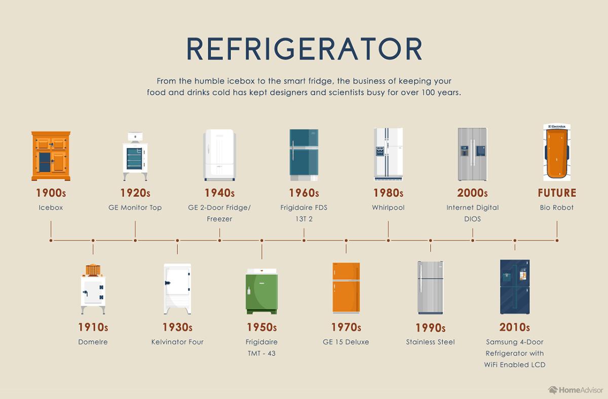 Evolution of the Refrigerator