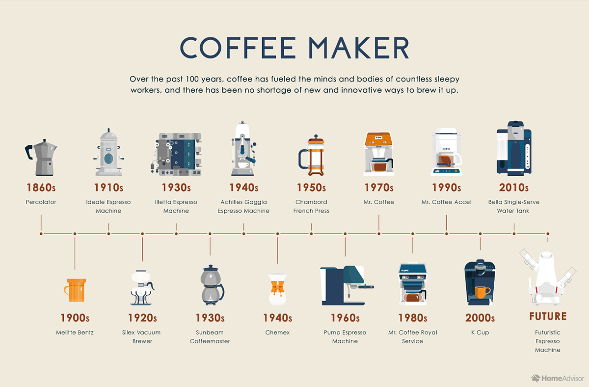 Evolution of the Coffee Maker