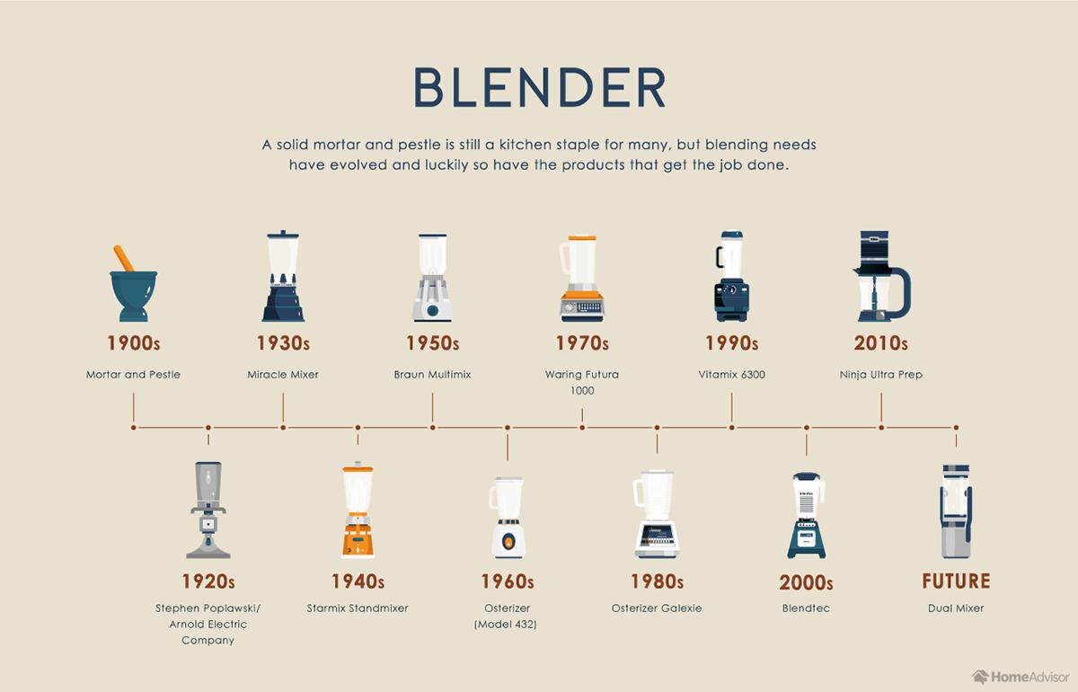 Evolution of the Blender