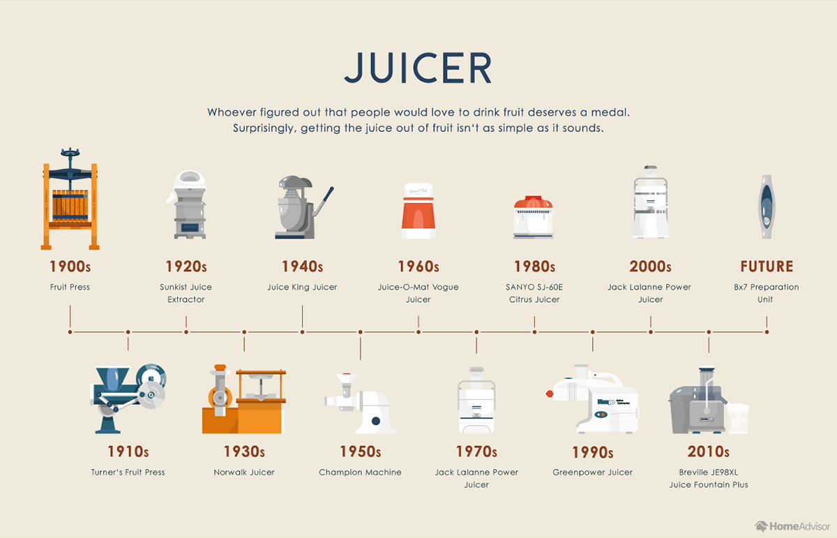 Evolution of the Juicer