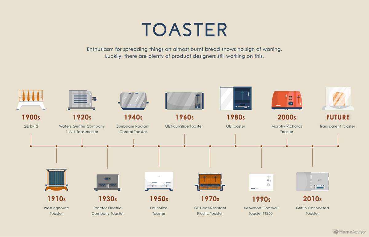 Evolution of the Toaster Oven