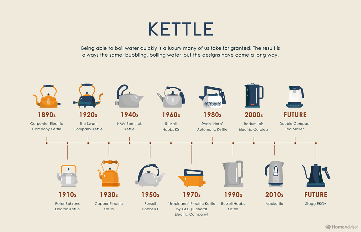 The 100 Year Evolution Of 9 Kitchen Appliances Homeadvisor