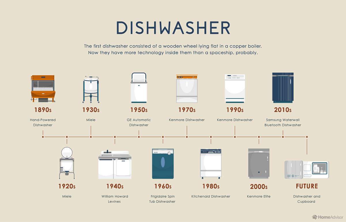 Evolution of the Dishwasher