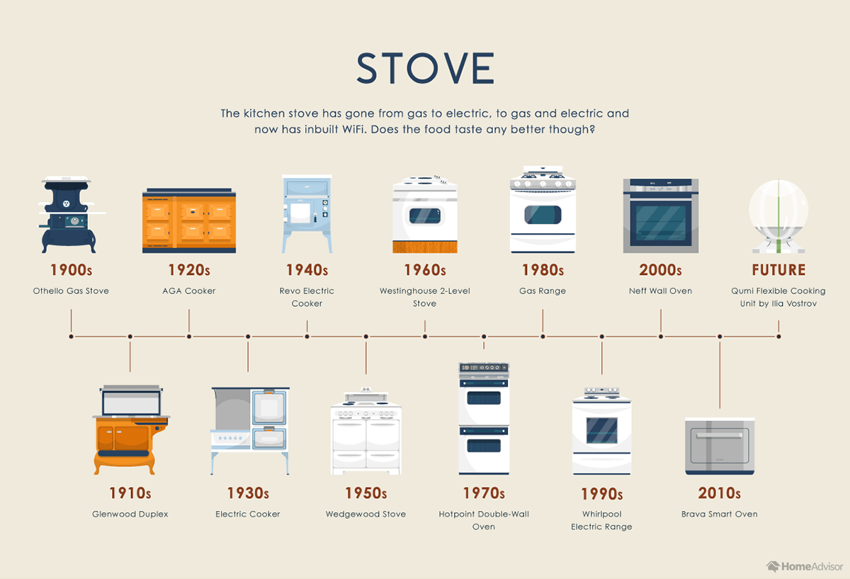 Evolution of the Stove