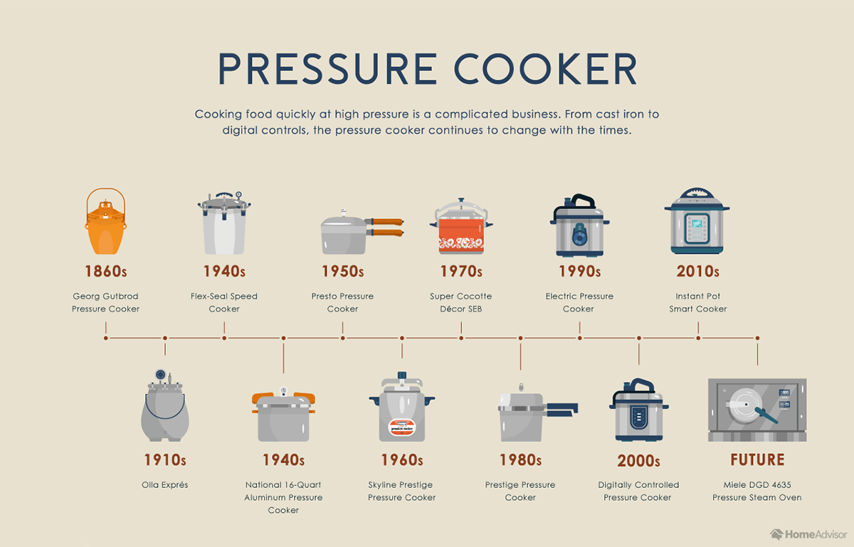 Evolution of the Pressure Cooker