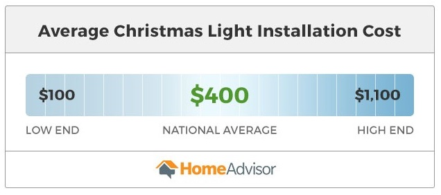 holiday light installation costs between $100 and $1,100.