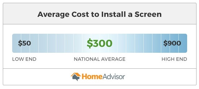 Cost Of Replacing Windows >> 2020 Window Screen Replacement Or Repair Cost Homeadvisor