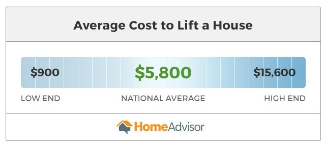 graphic with average cost to lift a house at $900 to $15,600