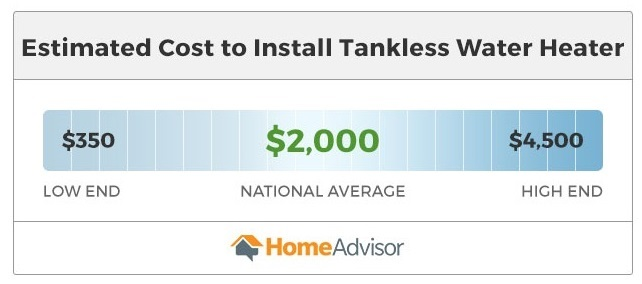 the estimated cost to install a tankless water heater is $2,000.