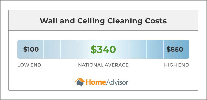 Costs to clean walls and ceiliings