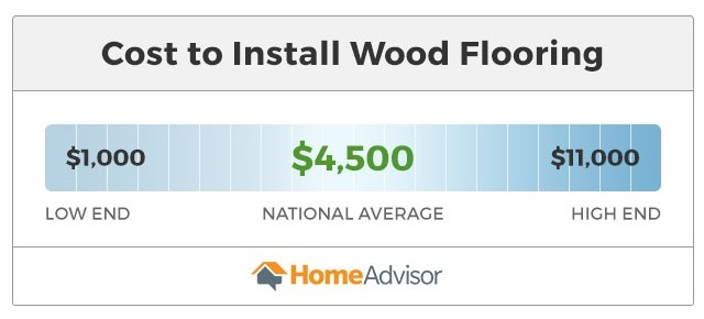 2020 Cost To Install Or Replace Hardwood Flooring Average