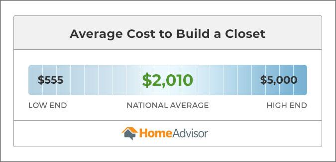 Building a closet costs between $555 and $5,000