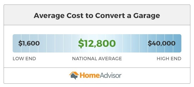 graphic with average cost to convert a garage between $1,600 and $40,000