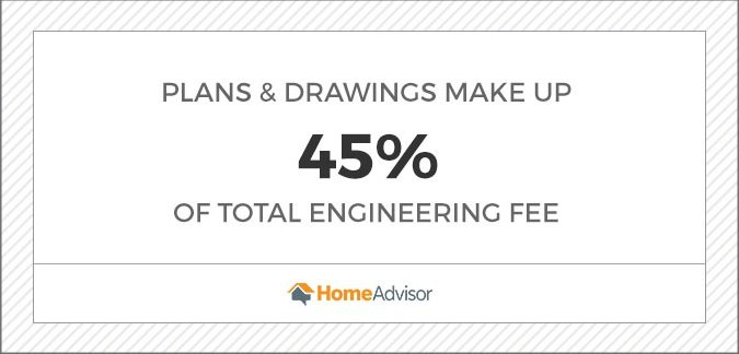 plans and drawings make up 45 percent of total engineering fee