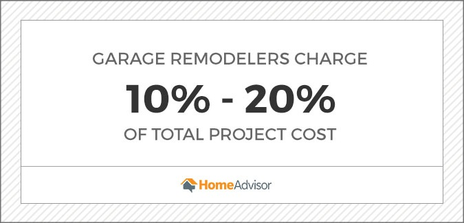 garage remodelers charge 10 to 20 percent of total project costs.