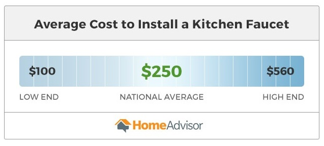 the average cost to install a kitchen faucet falls between $100 and $560.