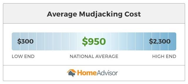 average mudjacking costs range from $300 to $2,300.