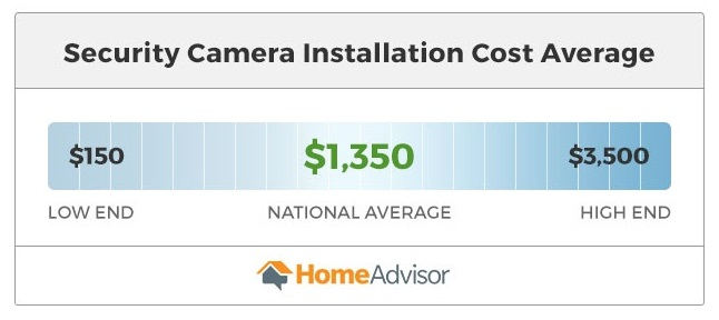 security camera installation costs $150 to $3,500.