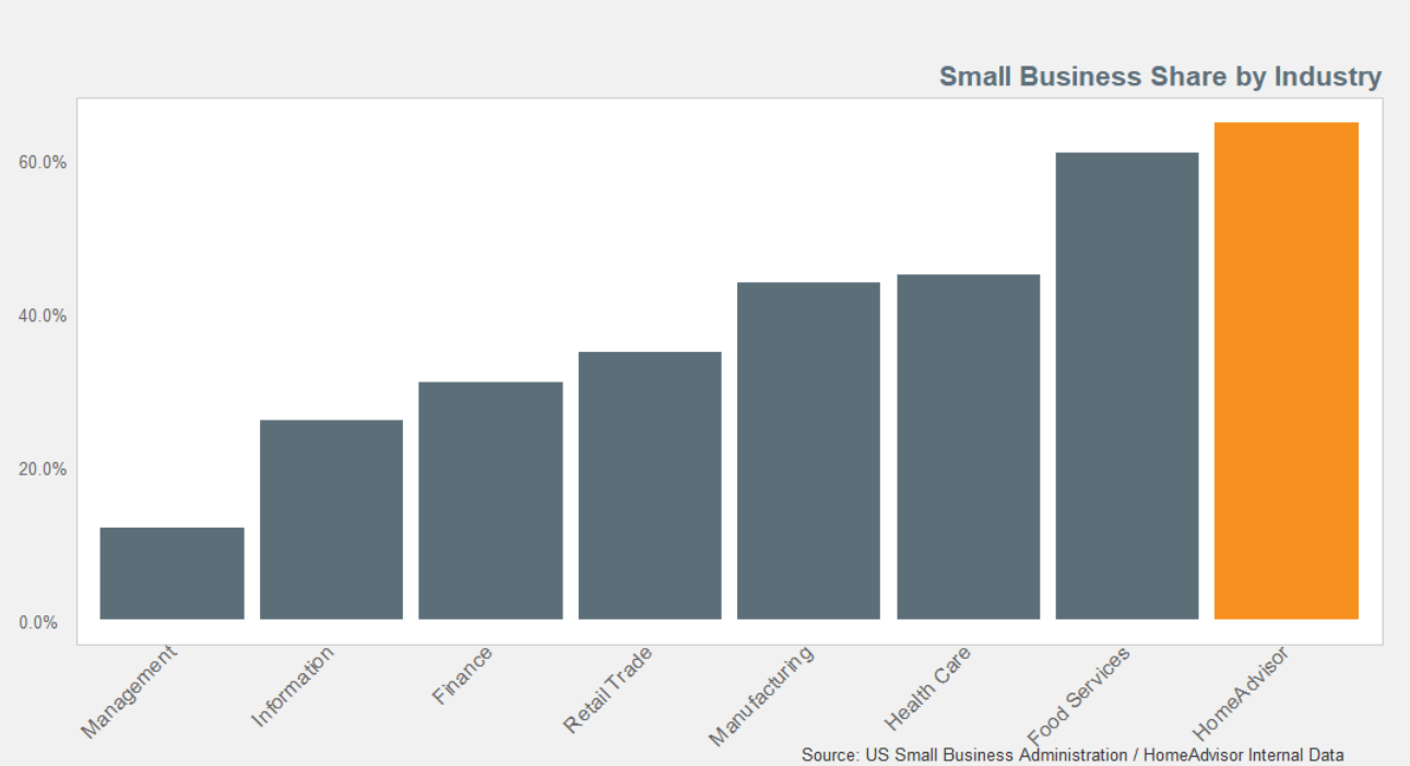 Small Business Share by Industry