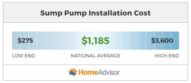 sump pump installation costs $275 to $3,600