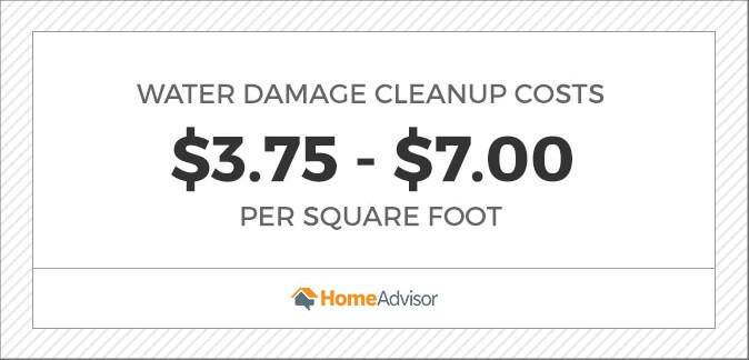 2020 Water Damage Repair Re Costs Ceiling Basement