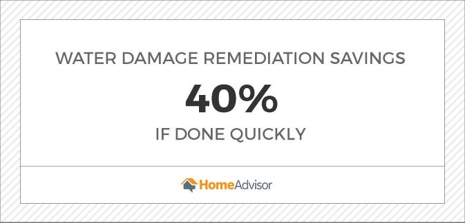water damage remediation savings is 40% if the work is done quickly