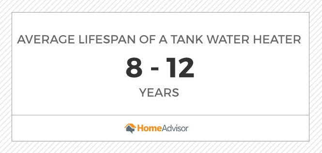 graphic with the average lifespan of a tank water heater at 8 to 12 years