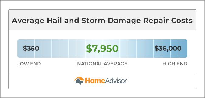 Image showing hail and storm damage repair costs between $350 and $36,000, or $7,950 on average