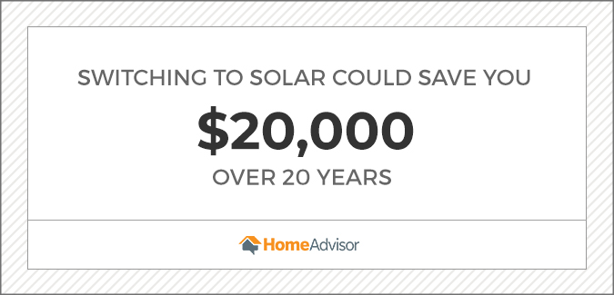 Switching to solar could save you $20,000 over 20 years graphic