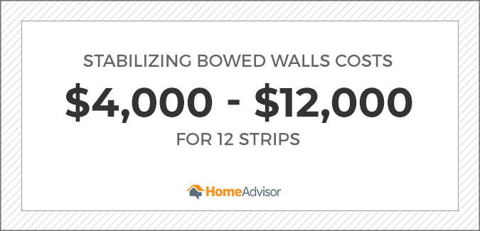 Stabilizing bowed walls costs $4,000 - $12,000 for 12 strips