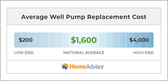 Replacing a well pump costs $1,600 on average, or between $200 and $4,000