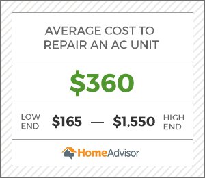 the average cost to repair an ac is $360.