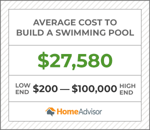 the average cost to build a swimming pool is $27,580 ot $200 to $100,000.