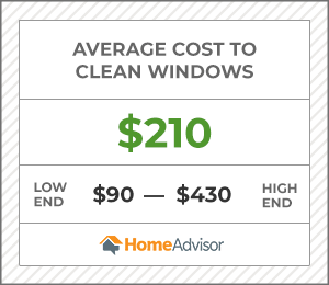 the average cost to clean windows is $210 or $90 to $430.