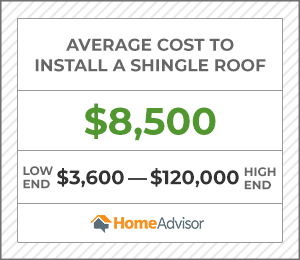 the average cost to install a shingle roof is $8,500 or $3,600 to $120,000.