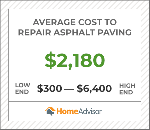 the average cost to repair asphalt paving is $2,180 or $300 to $6,400.