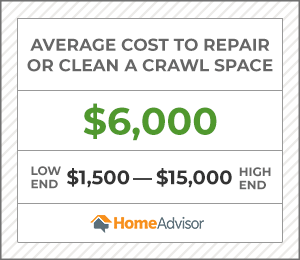 the average cost to clean or repair a crawl space is $6,000 or $1,500 to $15,000.
