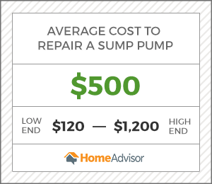 the average cost to repair a sump pump is $500 or $120 to $1,200.