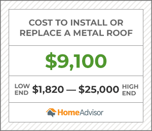 the average cost to install or replace a metal roof is $9,100 or $1,820 to $25,000.