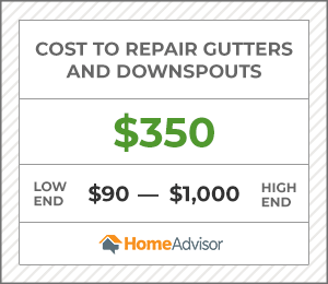 the cost to repair gutters and downspouts is $350, or $90 to $1,000.