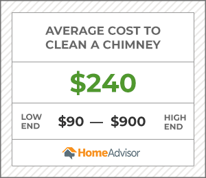 2020 Chimney Cleaning Costs Chimney Sweep Fireplace Inspection