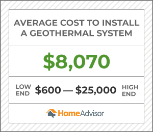 the average cost to install a geothermal system is $8,070 or $600 to $25,000.