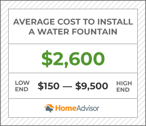 the average cost to install a water fountain is $2,600 or $150 to $9,500.