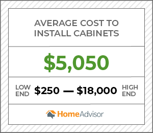 the average cost to install cabinets is $5,050, or $250 to $18,000.