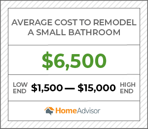 the average cost to remodel a small bathroom is $6,500 or $1,500 to $15,000.