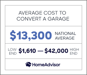 the average cost to convert a garage is $13,300