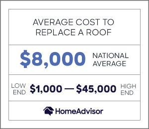 the average cost to replace a roof is $8,000 or $1,000 to $45,000.