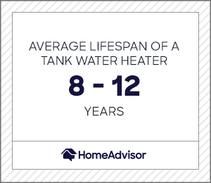 the average lifespan of a tank water heater is 8 to 12 years
