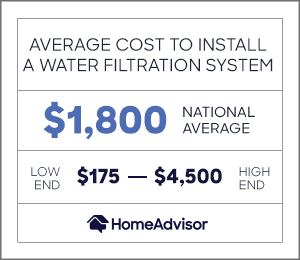 the average cost to install a water filtration system is $1,800 or $175 to $4,500